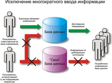 Внедрение программных систем